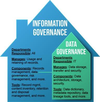 Data Governance vs. Information Governance Comparison