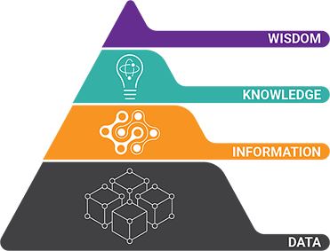 data wisdom pyramid