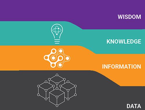 data-wisdom-pyramid