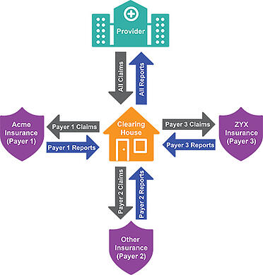 what is a health care clearinghouse diagram